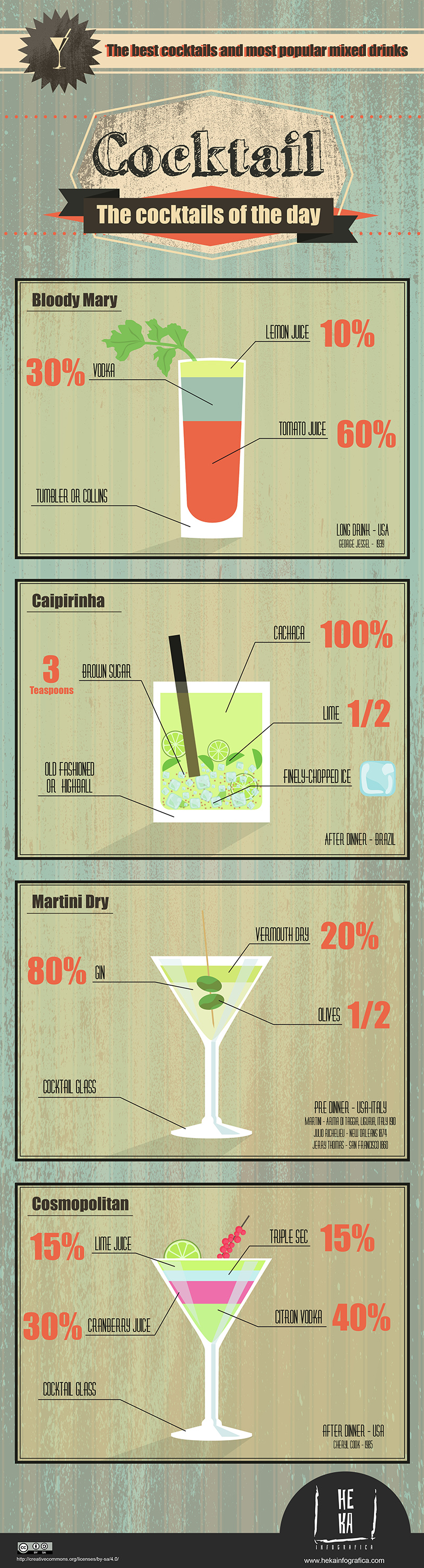 Infographics Cocktail - the Cocktails of the day. The best cocktails and most popular mixed drinks. Bloody Mary, Caipirinha, Martini Dry, Cosmopolitan